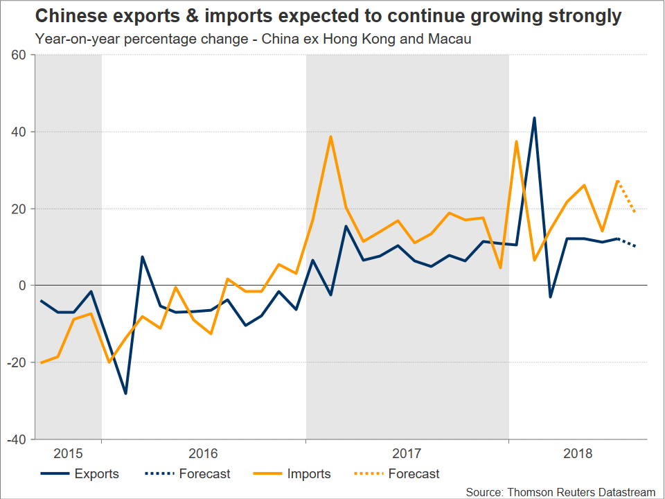 Chinese Export/Import | EconAlerts