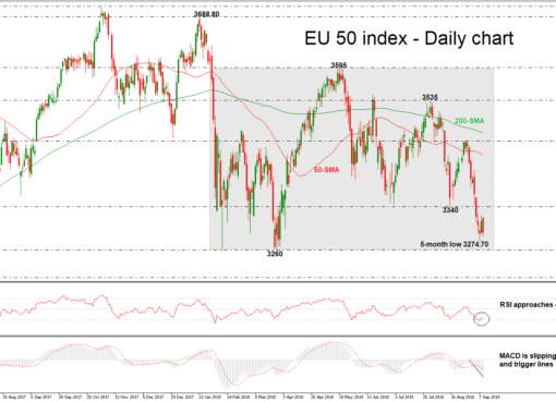 Euro Stoxx 50 11/09/18 | EconAlerts