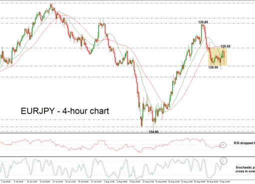 EUR/JPY 05/09/18 | EconAlerts