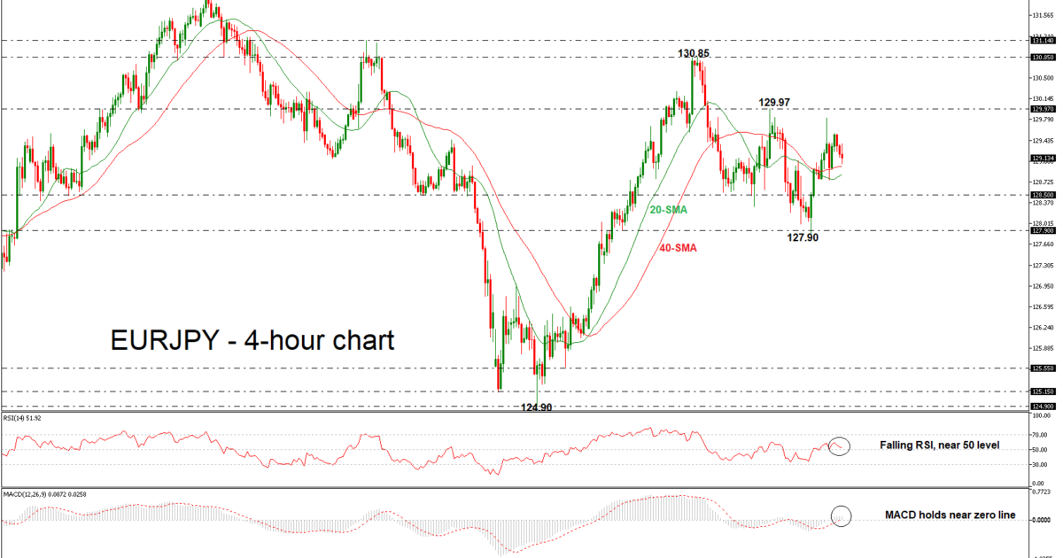EUR/JPY 12/09/18 | EconAlerts