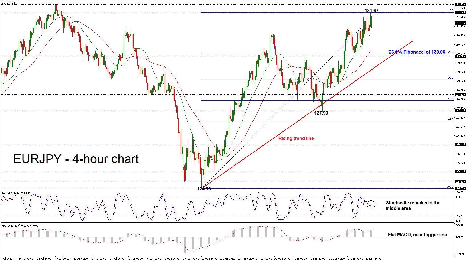 EUR/JPY 19/09/18 | EconAlerts