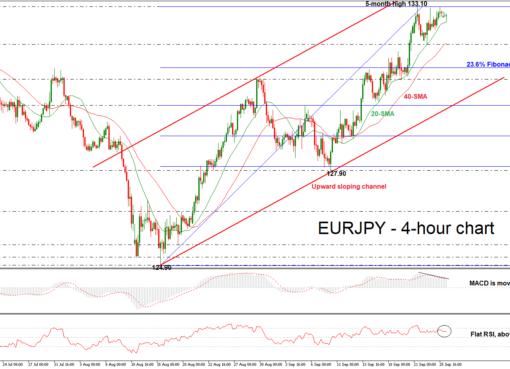 EUR/JPY 26/09/18 \ EconAlerts