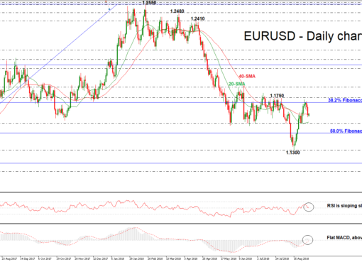 EUR/USD 03.SEP.18 | EconAlerts