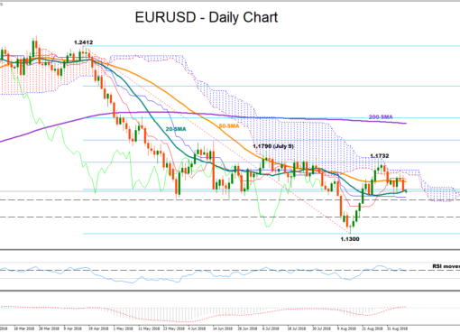 EUR/USD 10Sept18 | EconAlerts
