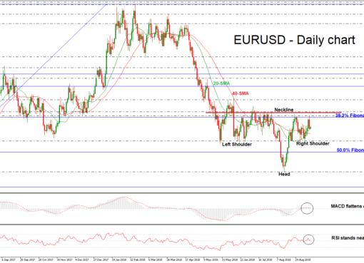 EUR/USD 17SEP18   EconAlerts