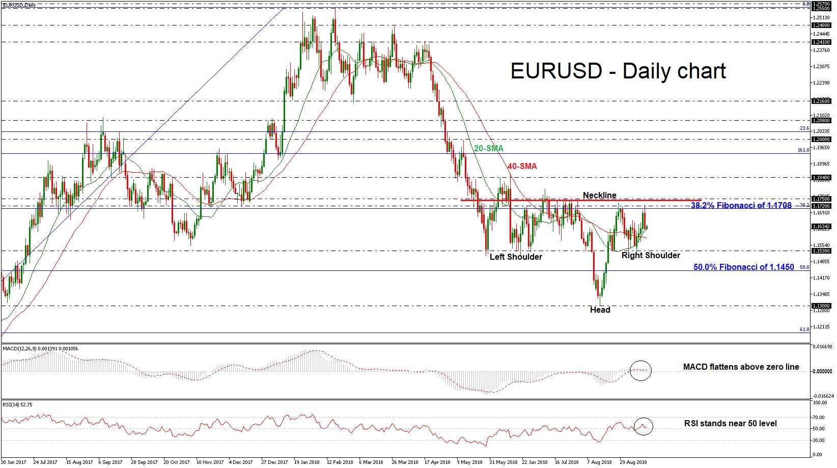 EUR/USD 17SEP18 | EconAlerts