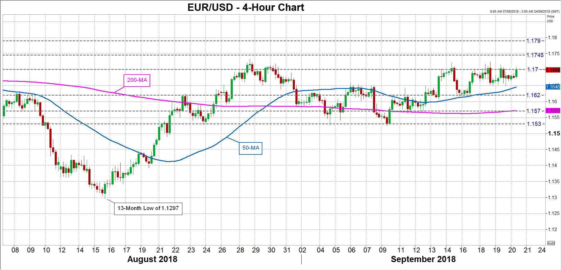 EUR/USD 20/09/2018 | EconAlerts