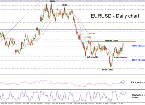 EUR/USD 24SEP18 | EconAlerts