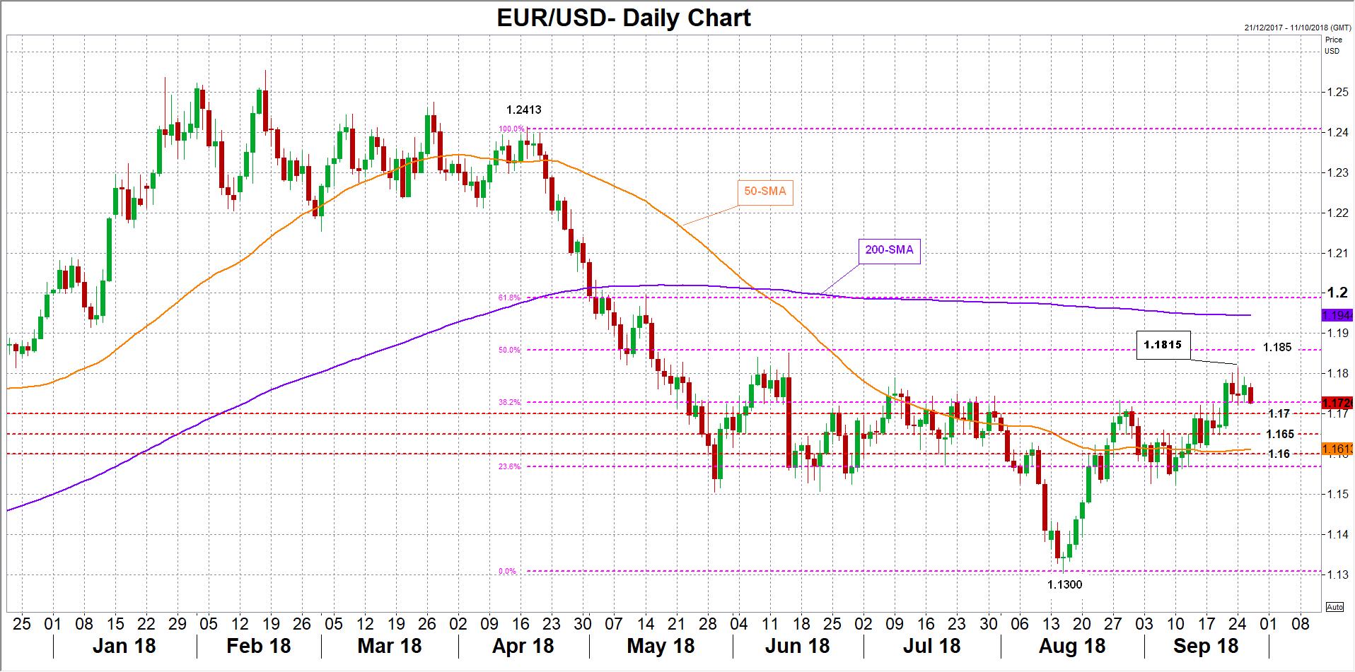 EUR/USD 26/09/18 | EconAlerts