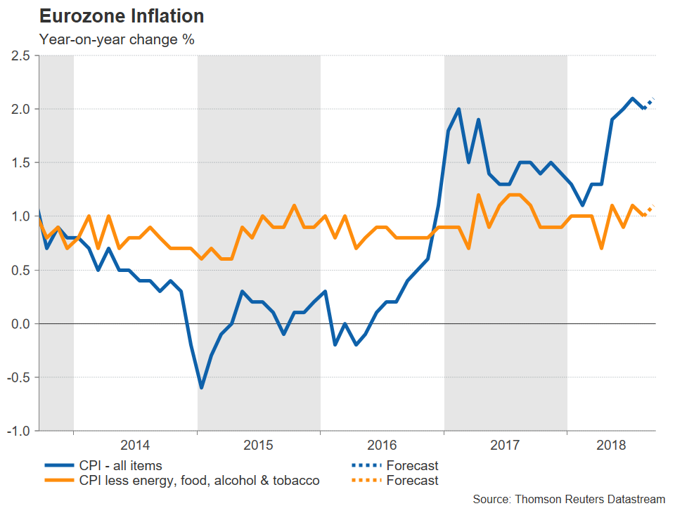 Eurozone CPI | EconAlerts