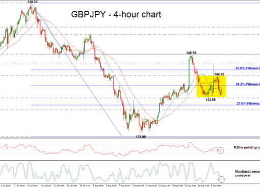 GBPJPY 07/08/18 | EconAlerts