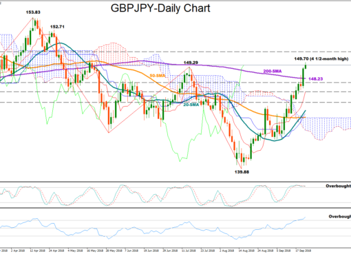GBP/JPY 21Sept18 | EconAlerts