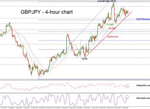 GBP/JPY 28/09/18 | EconAlerts