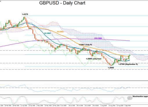 GBP/USD 11Sept18 | EconAlerts