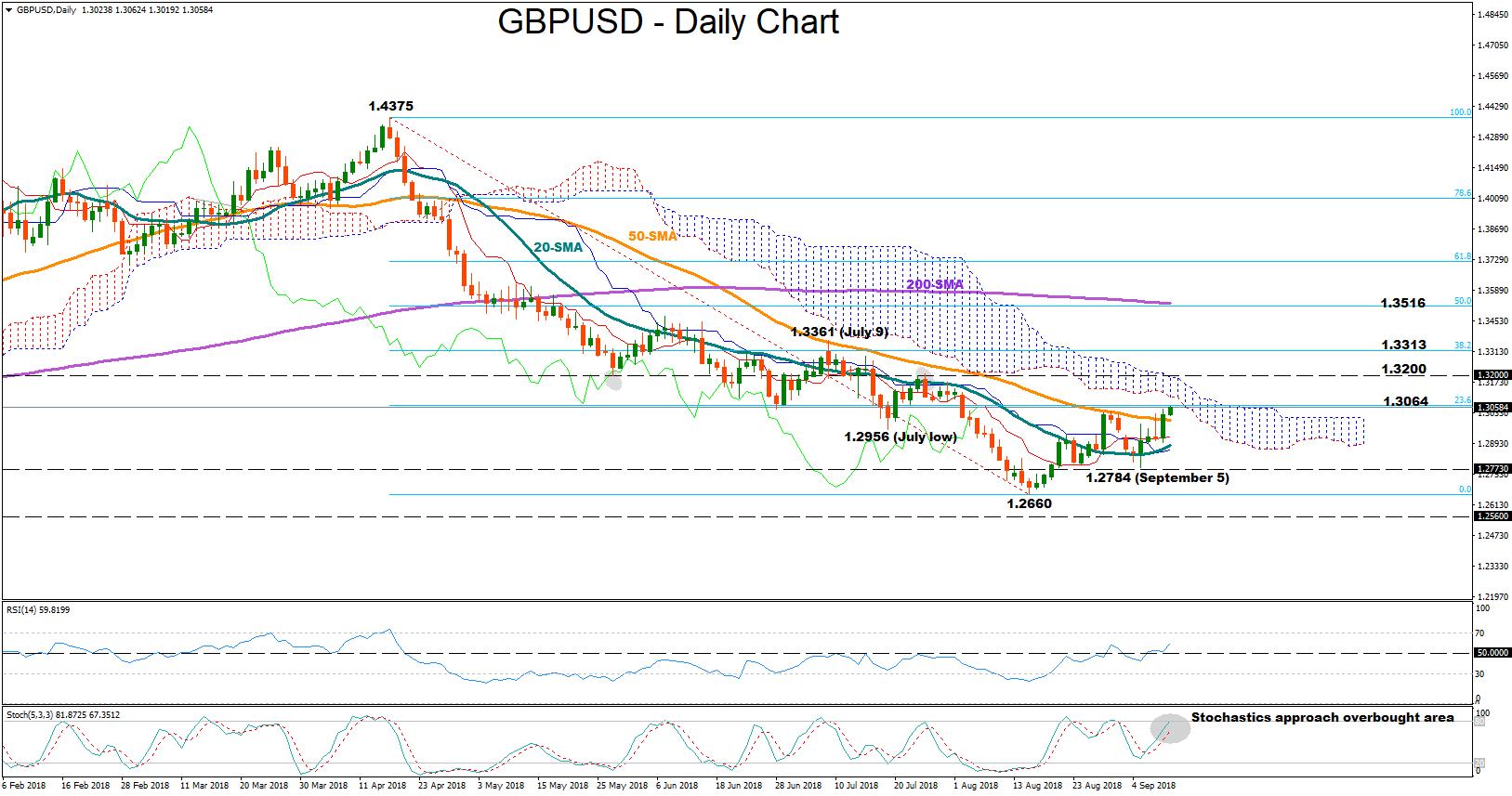 GBP/USD 11Sept18 | EconAlerts