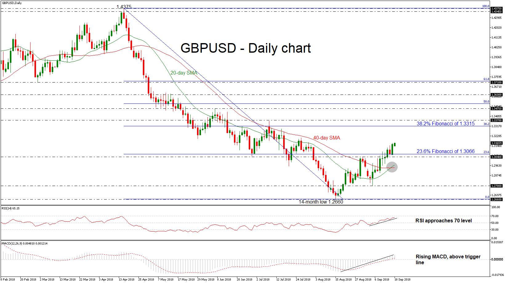 GBP/USD 18SEP18 | EconAlerts