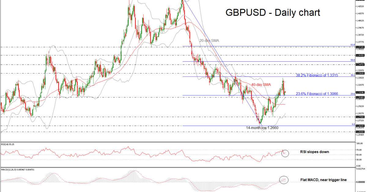 GBP/USD 25SEP18 | EconAlerts