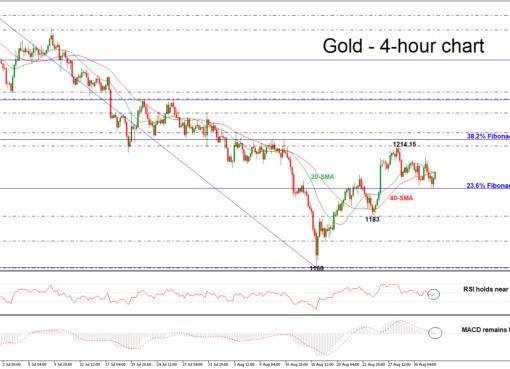 Gold 03/08/18   EconAlerts