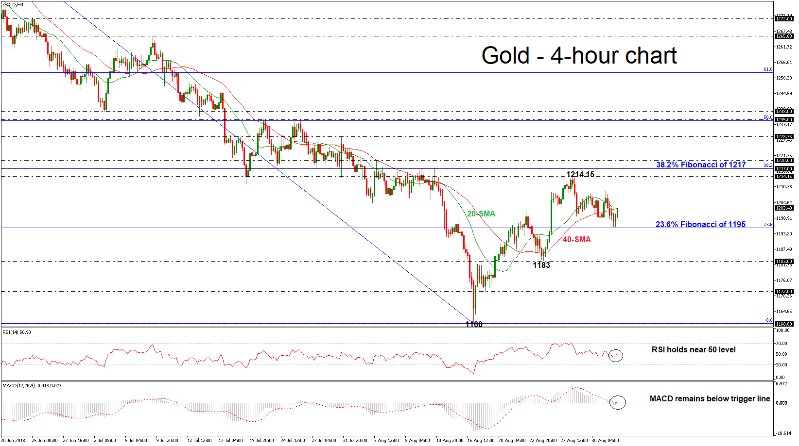 Gold 03/08/18 | EconAlerts