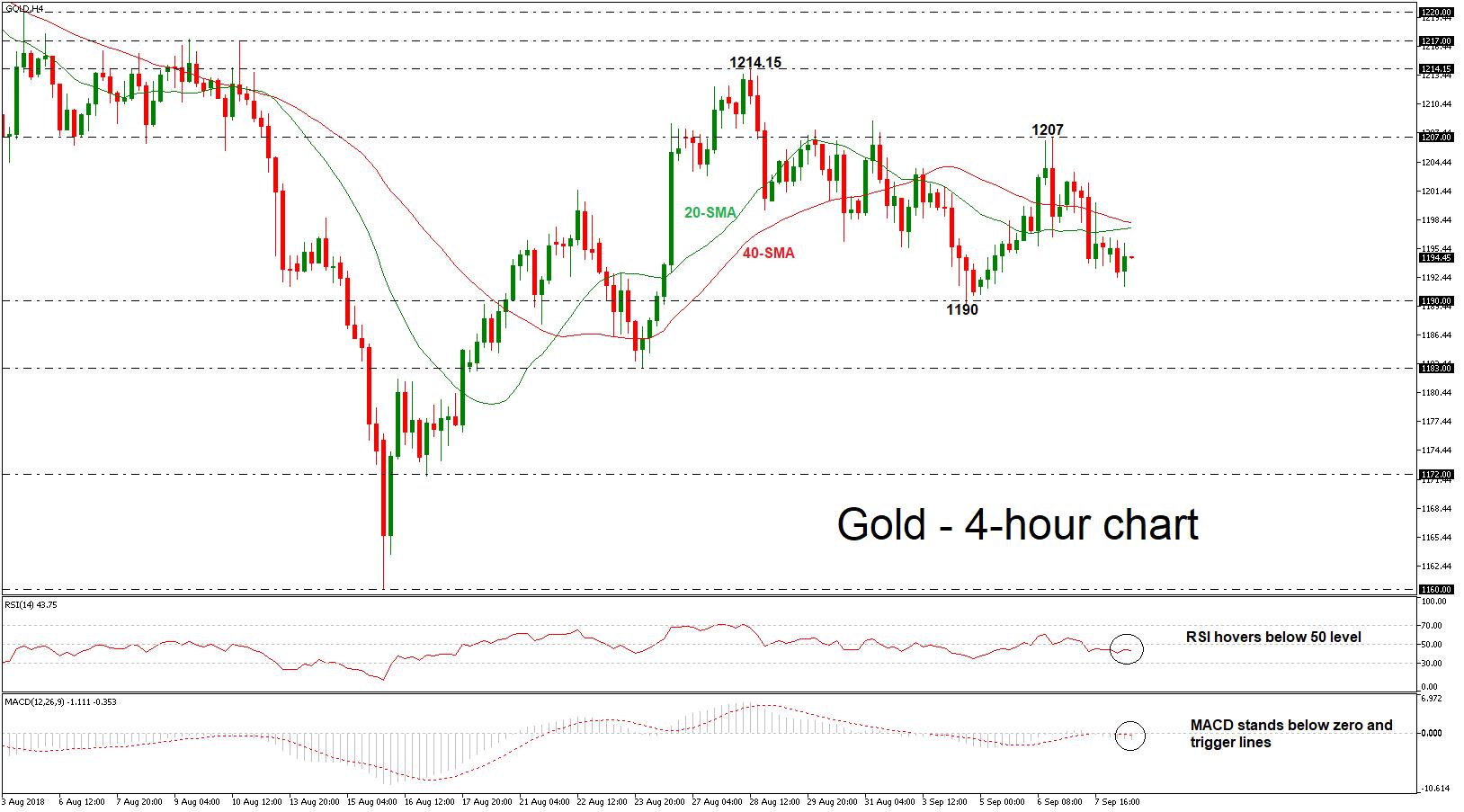 Gold 10/09/18 | EconAlerts