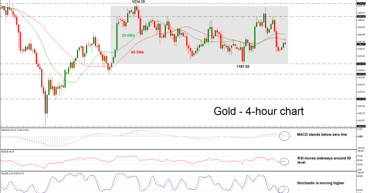 Gold 17/09/18   EconAlerts