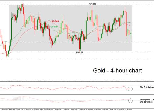 Gold 24/09/18   EconAlerts