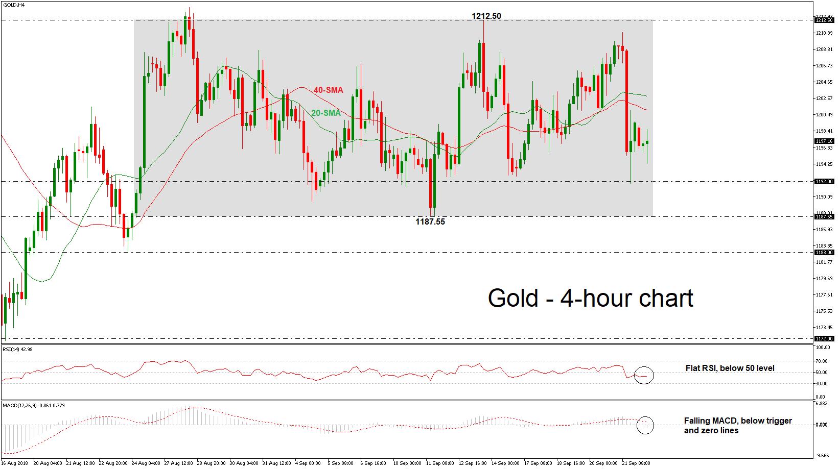 Gold 24/09/18 | EconAlerts