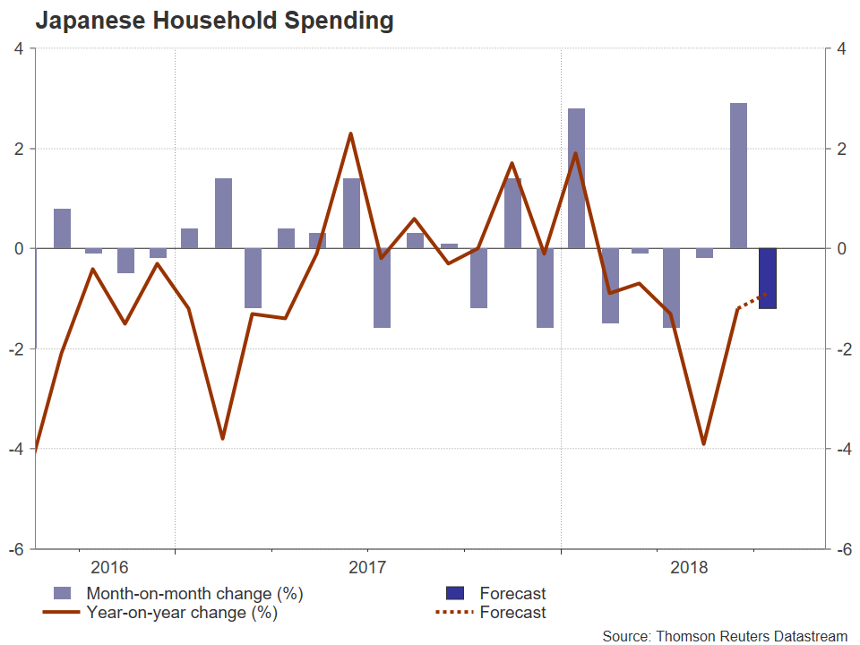 Japan House Spending | EconAlerts