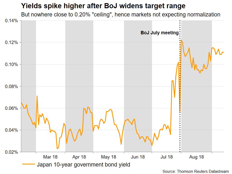 Japan yields | EconAlerts