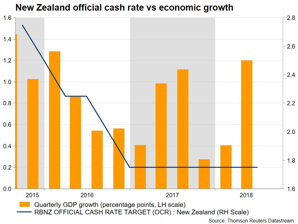NZD cash rate | EconAlerts
