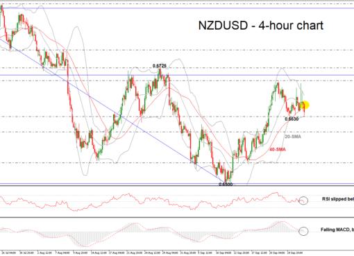 NZD/USD 27/09/18 | EconAlerts