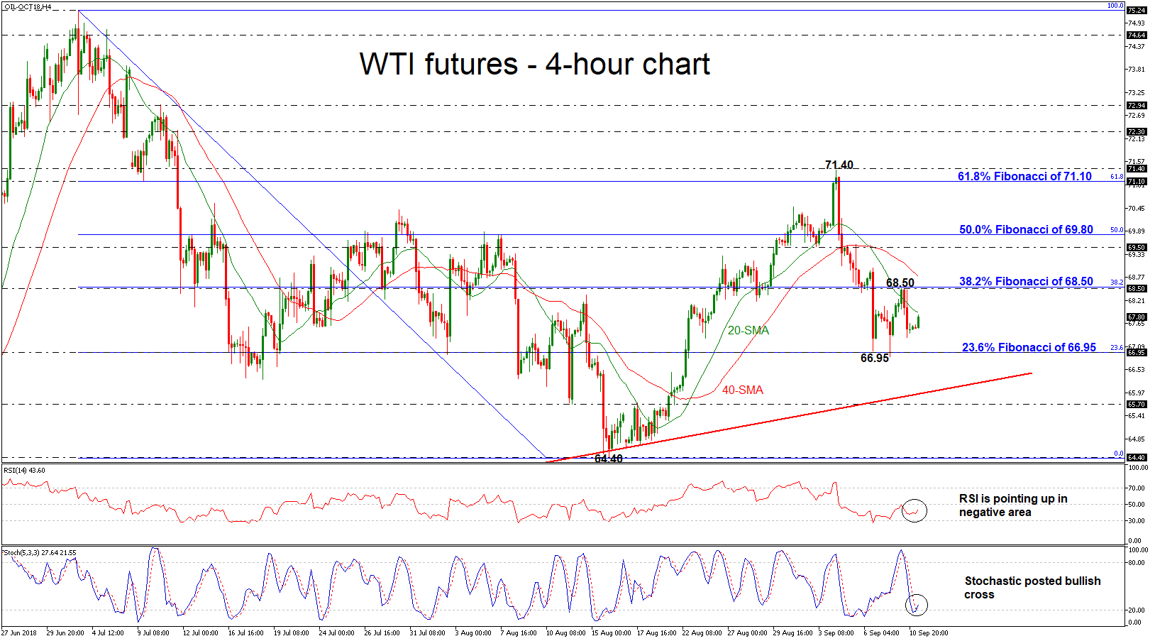 Oil Oct18 11/09/18 | EconAlerts