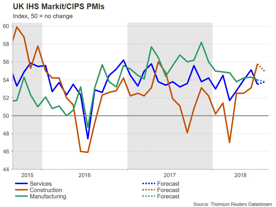 UK PMI 02/08/2018 | EconAlerts