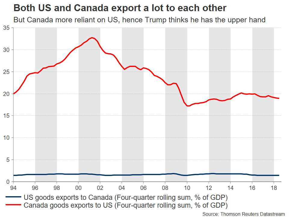 US Canada trade relationship | EconAlerts