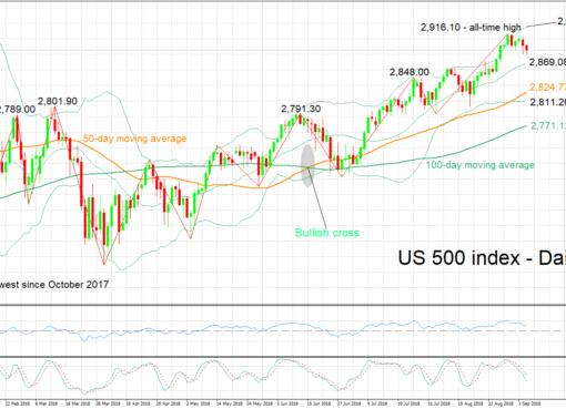 S&P 500 05/09/2018 | EconAlerts
