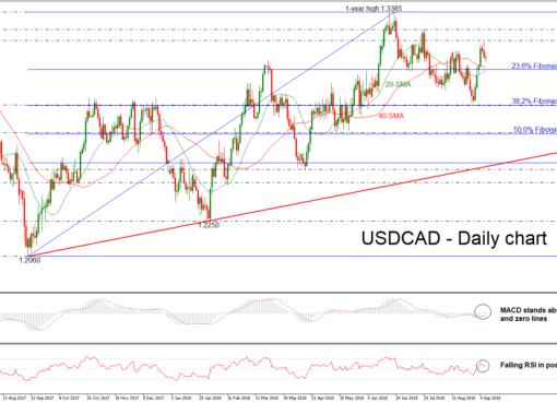 USD/CAD 07SEP18 | EconAlerts