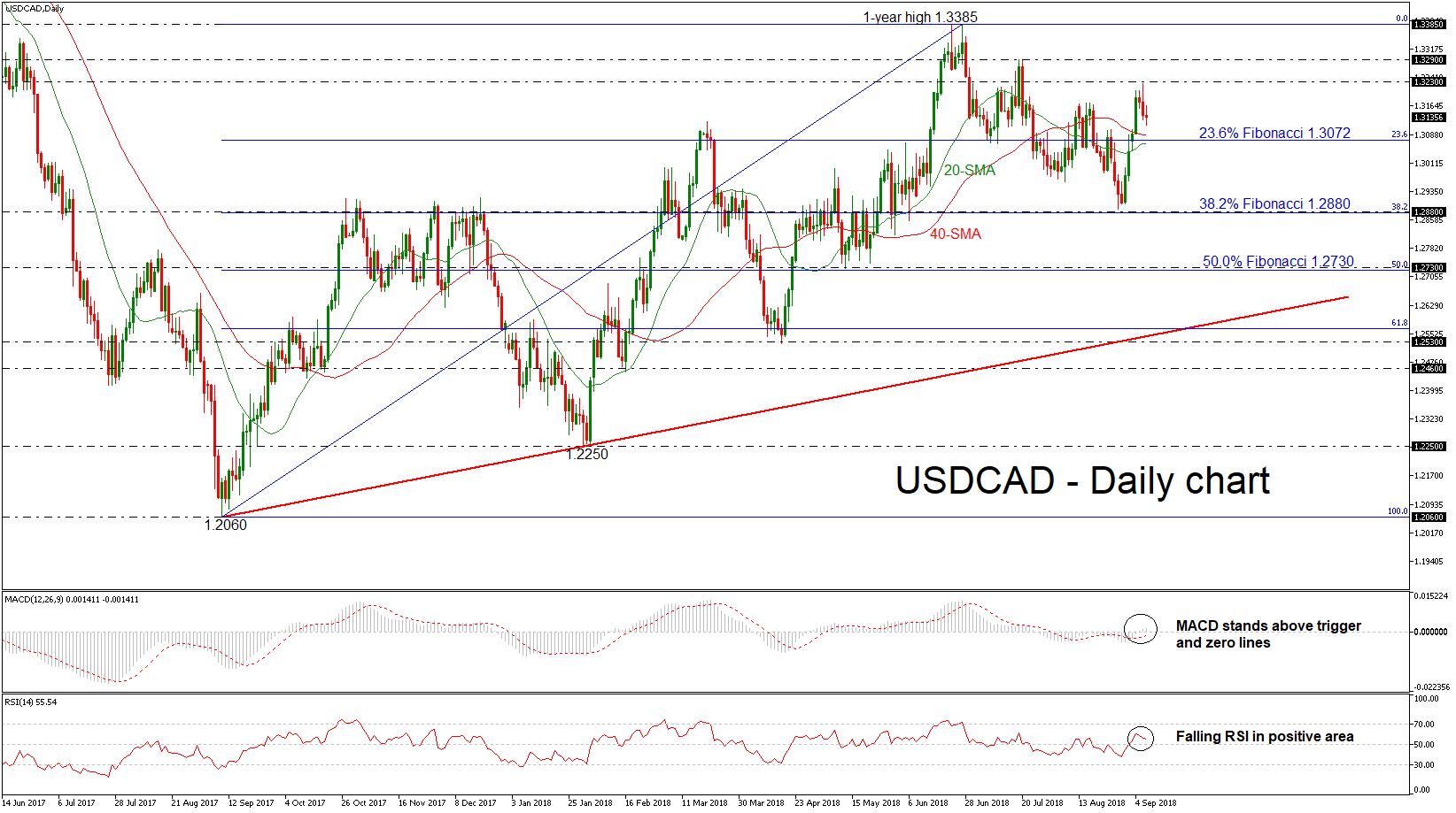 USD/CAD 07SEP18   EconAlerts