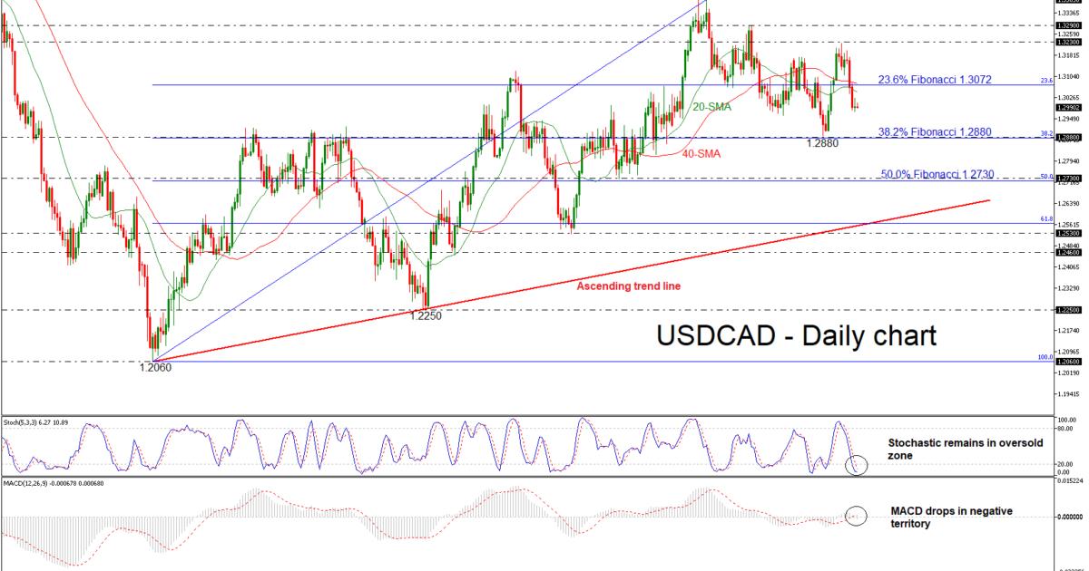 USD/CAD 14SEP18 | EconAlerts
