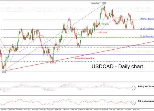 USD/CAD 21/09/18 | EconAlerts