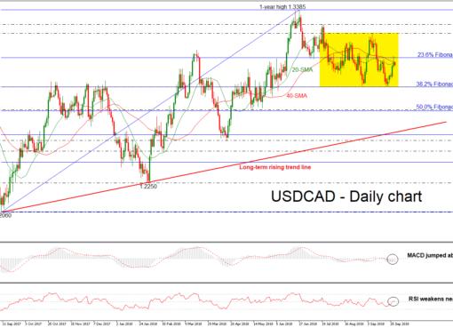 USD/CAD 28SEP18 | EconAlerts