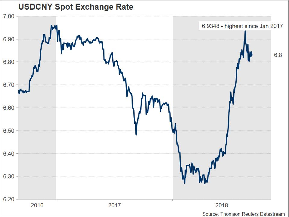 USD/CNY 07/08/2018 | EconAlerts