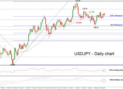 USD/JPY 06SEP18 | EconAlerts