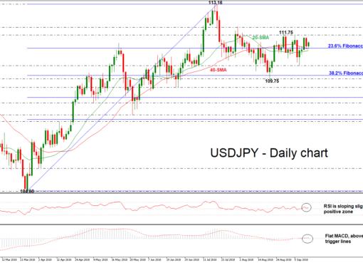 USD/JPY 13SEP18 | EconAlerts