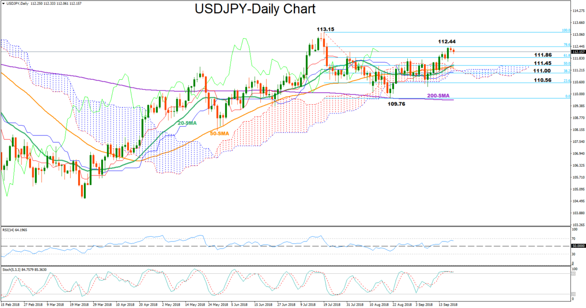 USD/JPY 20Sept18 | EconAlerts