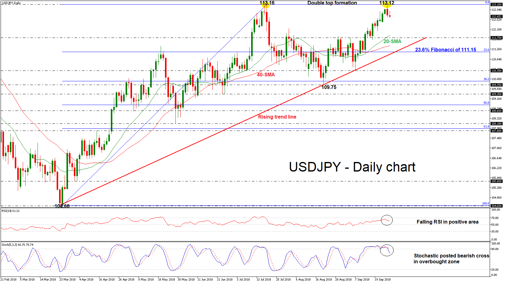 USD/JPY 27SEP18 | EconAlerts
