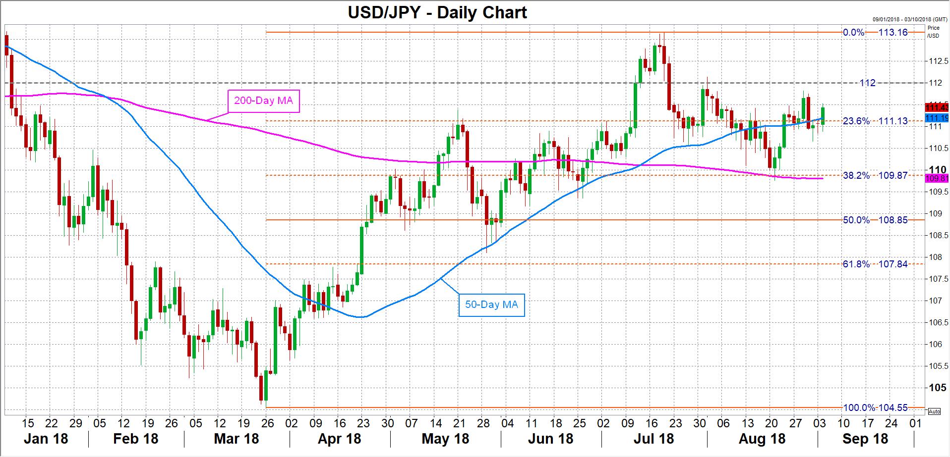 USD/JPY 5.9.18 | EconAlerts