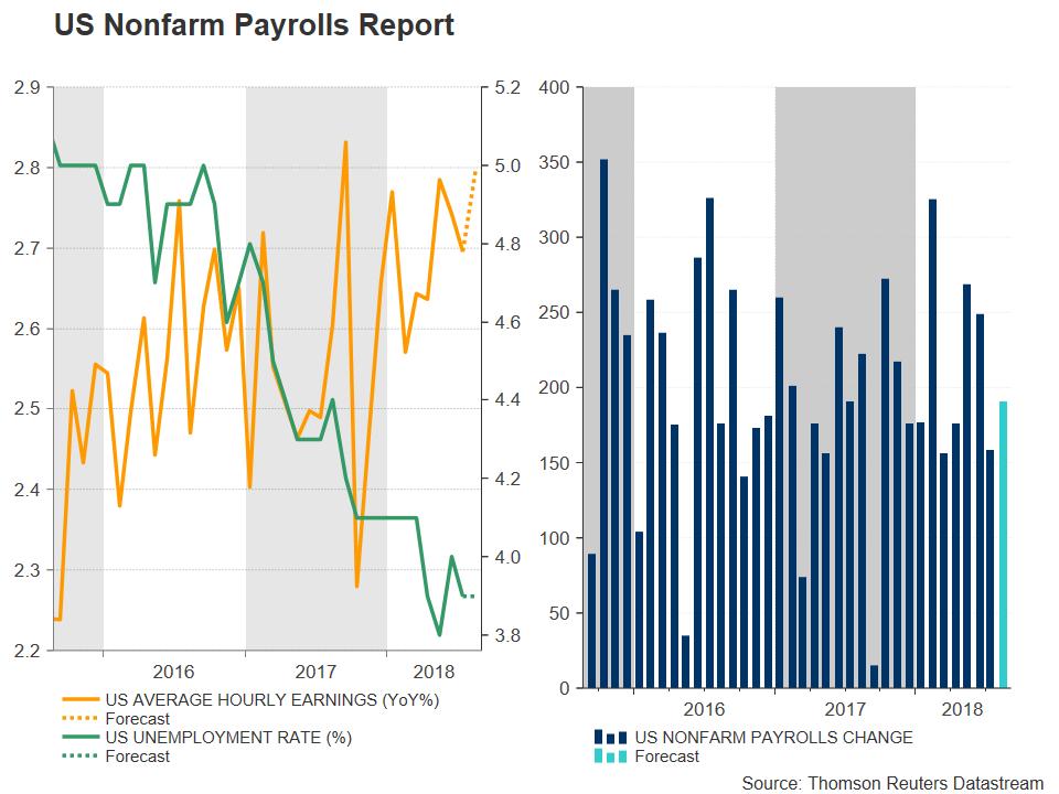 US Non-Farm Payroll | EconAlerts