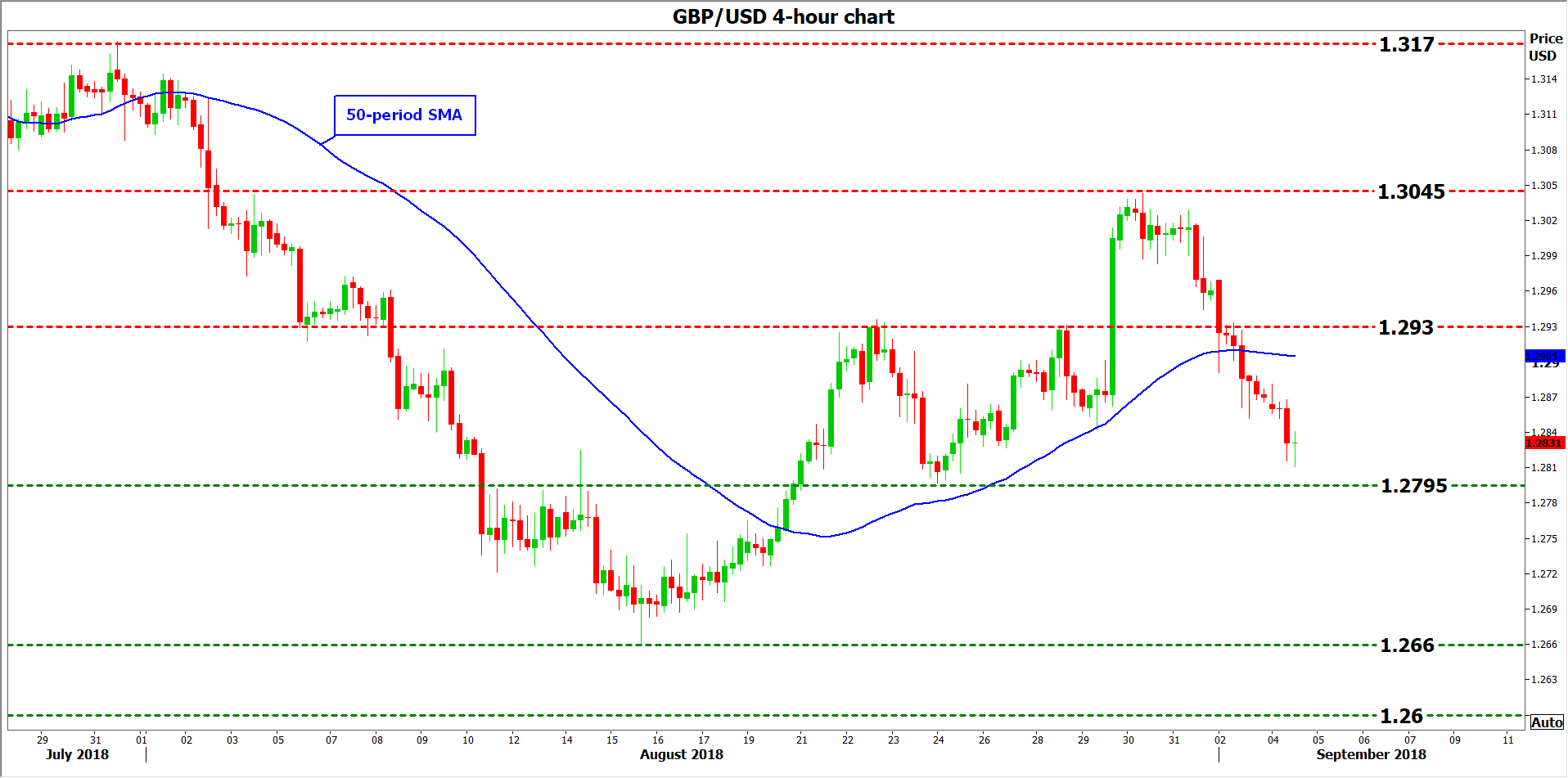 gbp/usd 04Sep2018 | EconAlerts