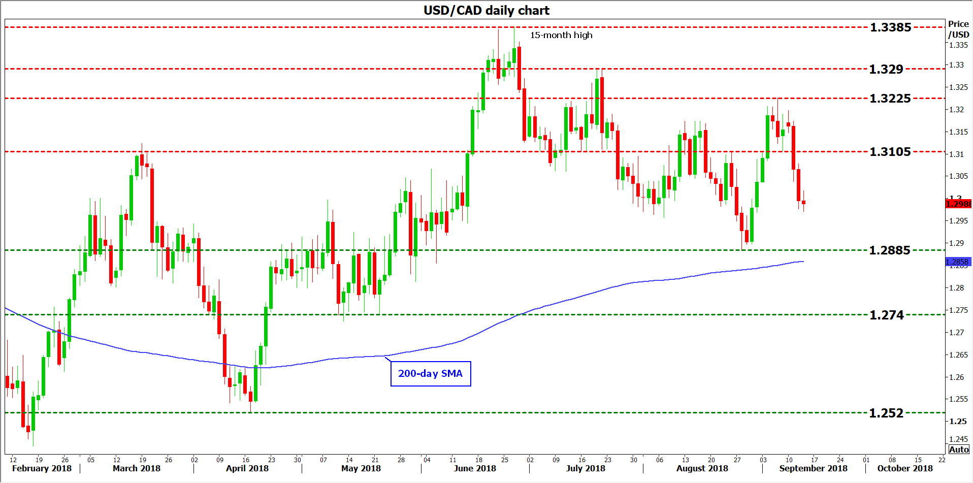 usd/cad 13Sep18 | EconAlerts