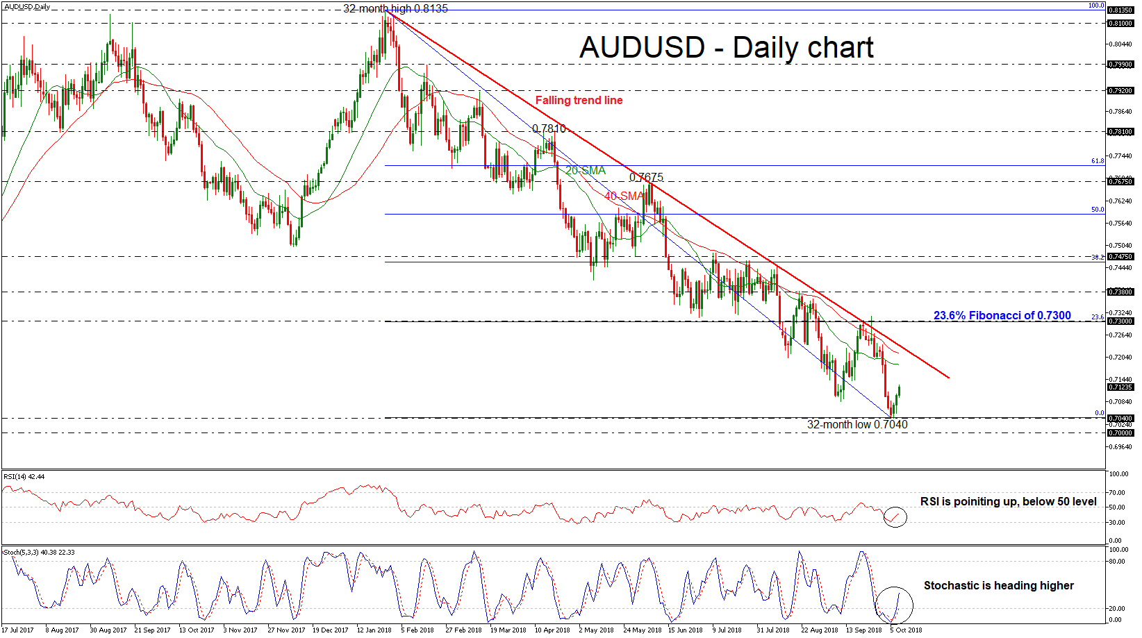 AUD/USD 10/10/18 EconAlerts